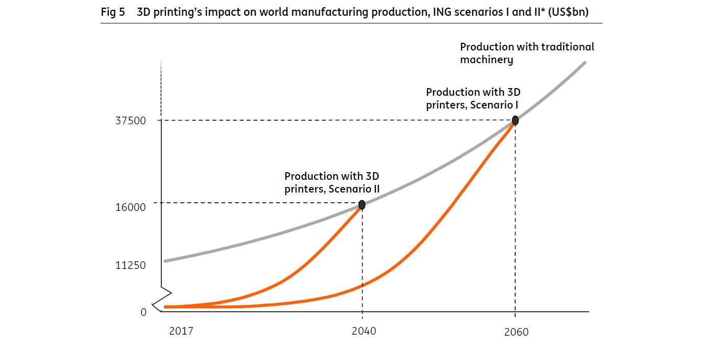 ING-Studie: 50% aller Produkte kommen in wenigen Jahrzehnten aus 3D-Druckern